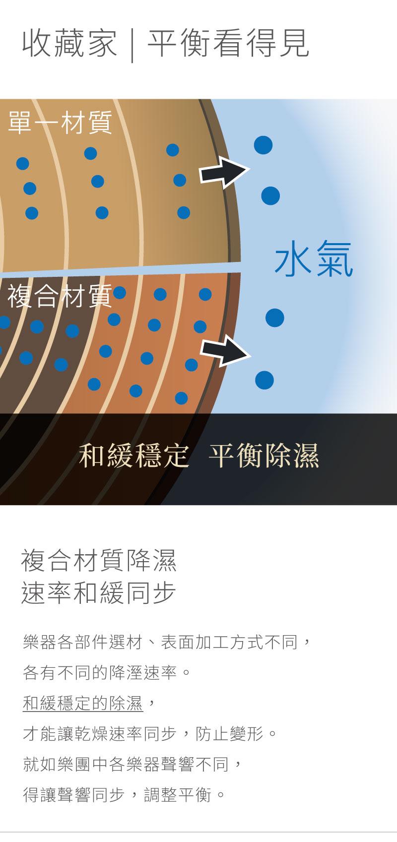 中小提琴、大提琴各部件選材、表面加工方式不同,各有不同的降溼速率。